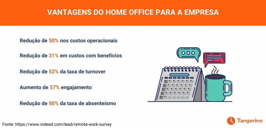 Vantagens do home office para a empresa