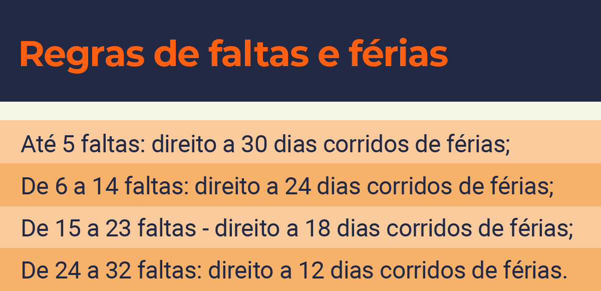 Como as faltas afetam as férias